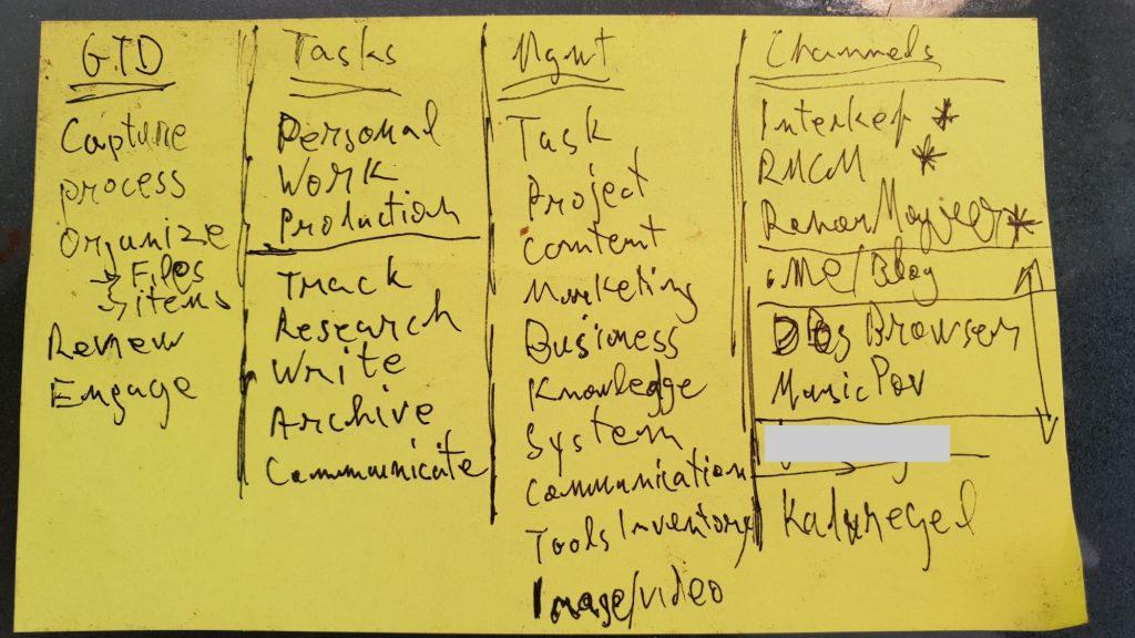 תכנון - בלוג פרודוקטיביות דיגיטלית